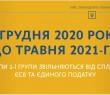 ФОП першої групи звільнені від сплати єдиного податку та ЄСВ до кінця травня